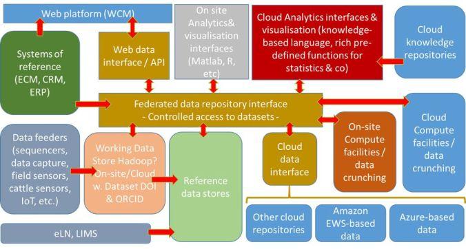 data-platform-vision